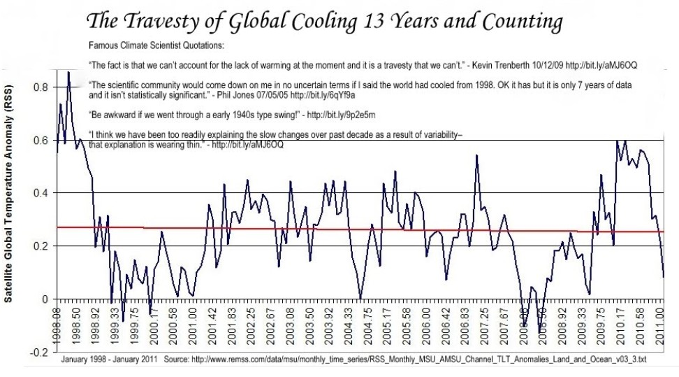 Physics of climate change tells us why its not carbon dioxide 934 year cycle in the 12th century those temperatures were estimated to have been warmer than current temperatures despite lack of industrialisation publicscrutiny Image collections