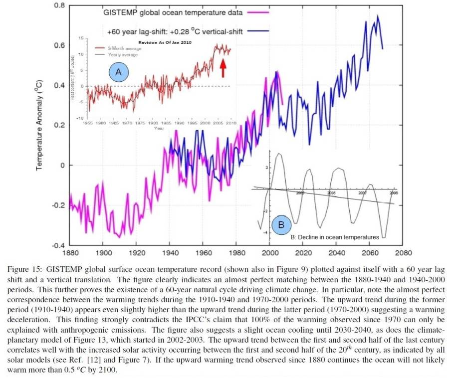 Physics of climate change tells us why its not carbon dioxide there does appear to be some additional warming in the second cycle but the pattern from 2000 to 2011 now indicates that there has been a significant publicscrutiny Image collections
