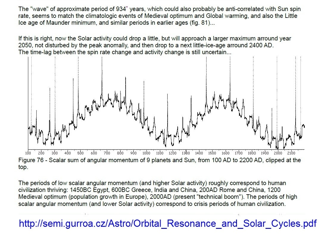 Physics of climate change tells us why its not carbon dioxide sunspot activity which has a notable 11 year cycle which nasa says will next peak in 2013 it is affected by forces from the planets causing magnetic publicscrutiny Image collections