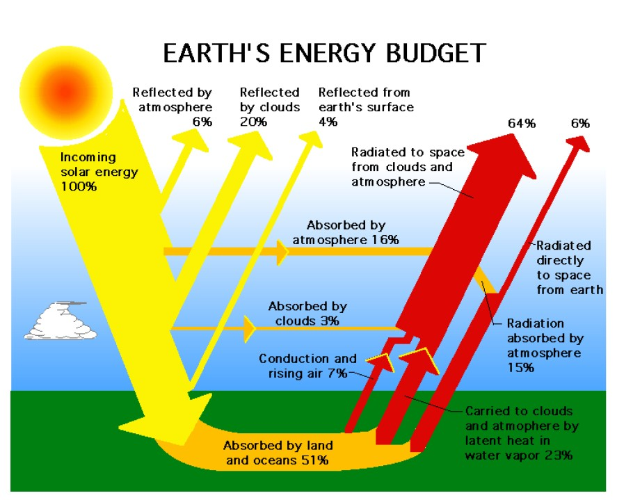 Solar Energy Turns Global Warming Up
