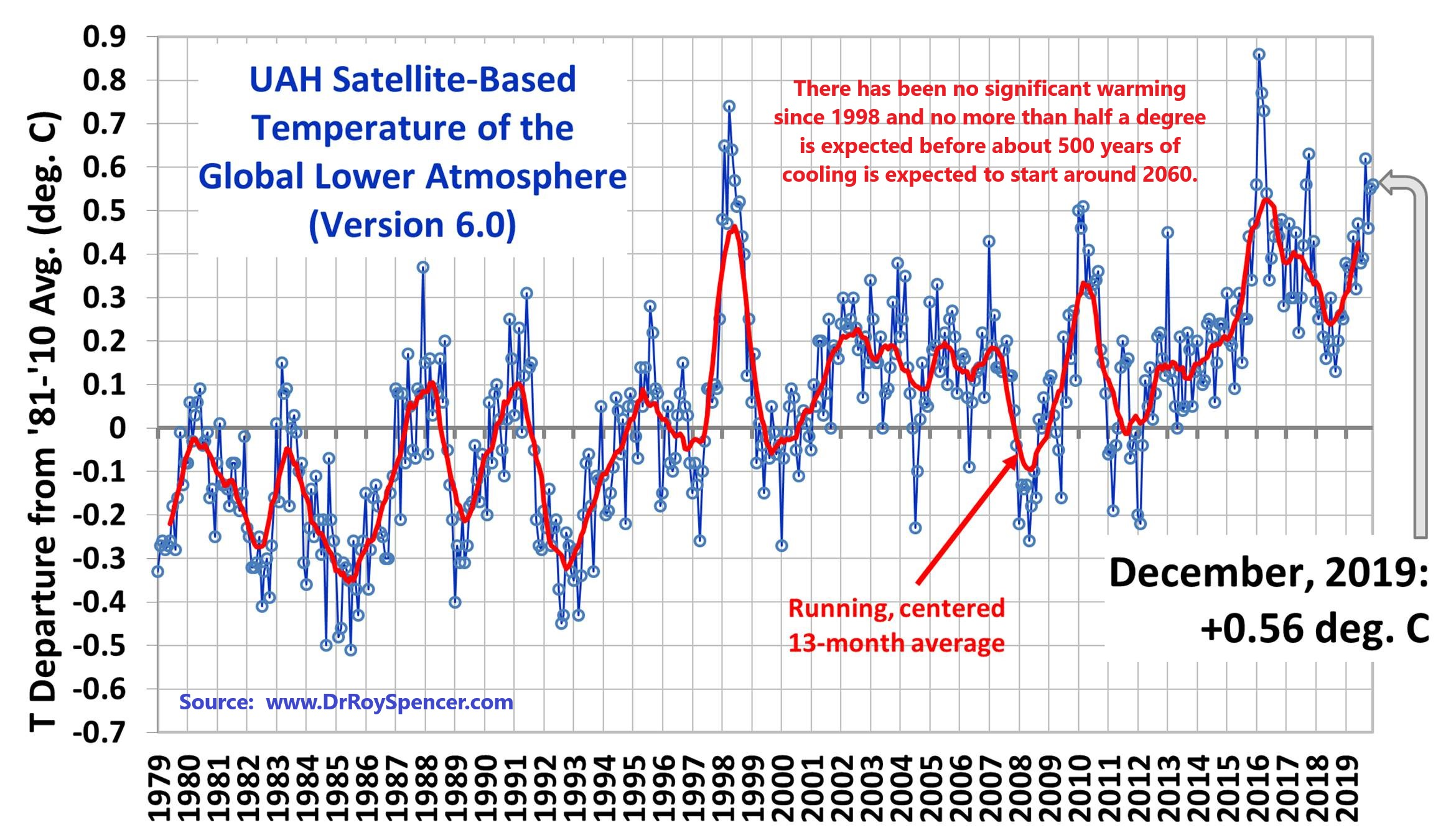 Case against global warming click for the latest month publicscrutiny Image collections